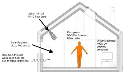 passive solar energy gain