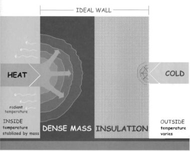 The prefect wall is the most effective and strong. The perfect wall has insulation on the exterior and thermal mass on the interior.