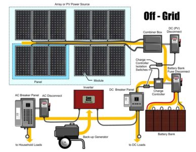When connecting multiple solar panels in a 12-48 volt off-grid system, you have a few options:parallel, series,or acombinationof the two.