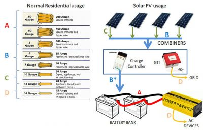 wiring sizes for solar power systems